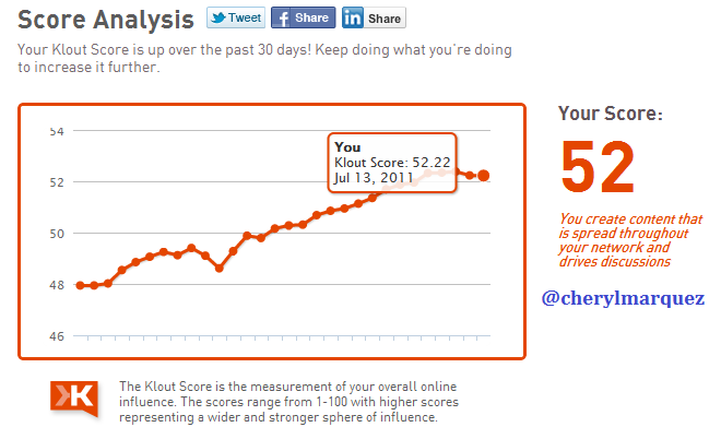 Klout score steady at 52 points after 7 days of inactivity.
